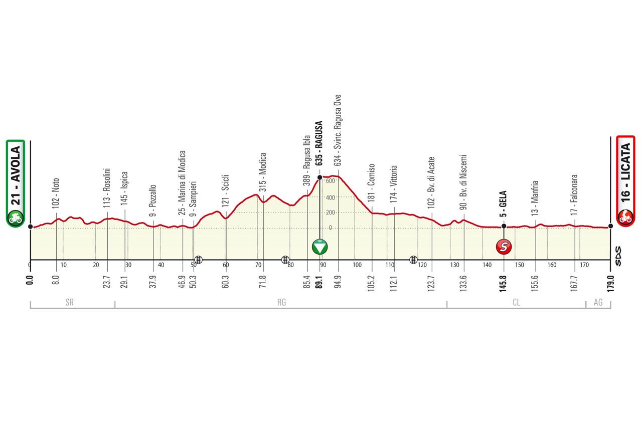 Altimetria tappa 1 stage 1 Avola Licata Il Giro di Sicilia