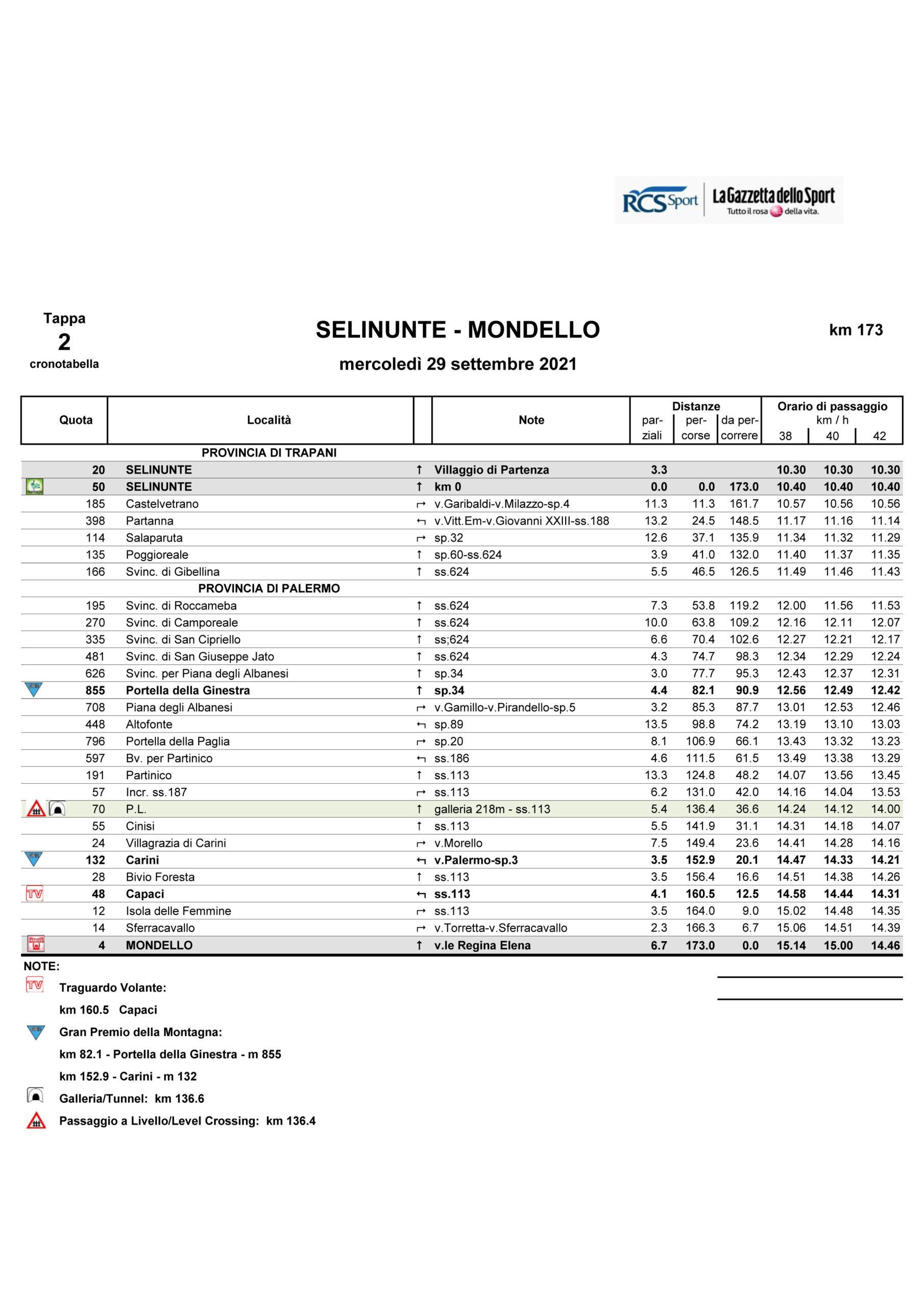 Cronotabella tappa 2 Il Giro di Sicilia EOLO