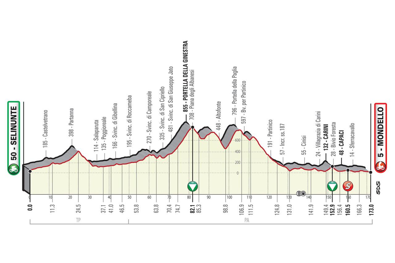 Altimetria Tappa 2 Il Giro di Sicilia EOLO