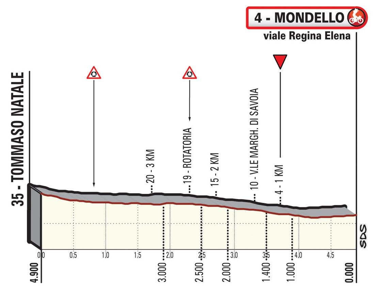 Ultimi KM Tappa 2 Il Giro di Sicilia EOLO