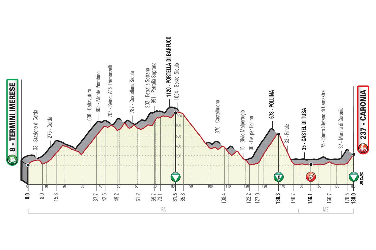 Altimetria Tappa 3 Il Giro di Sicilia EOLO