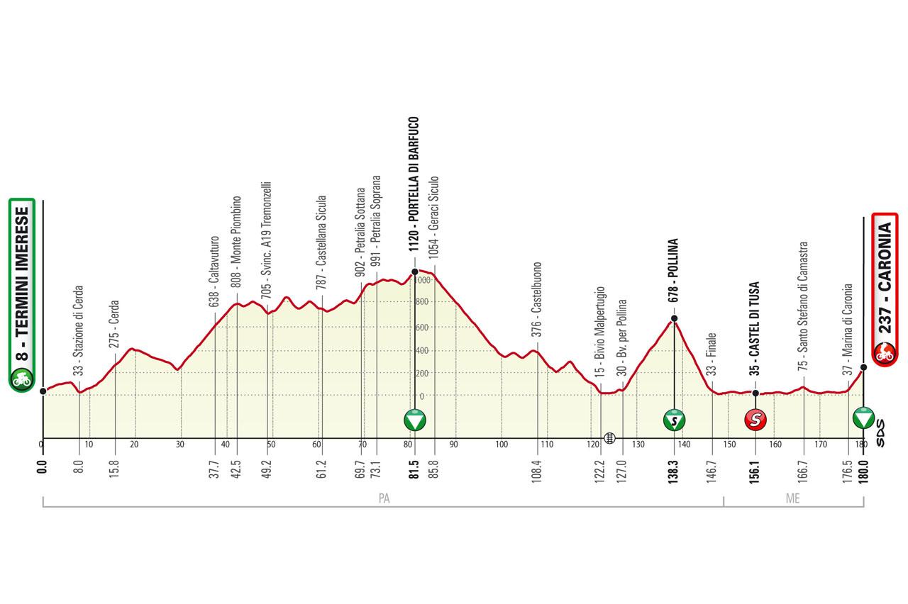Tappa 3 de Il Giro di Sicilia 2021: Selinunte (Castelvetrano), Mondello (Palermo)