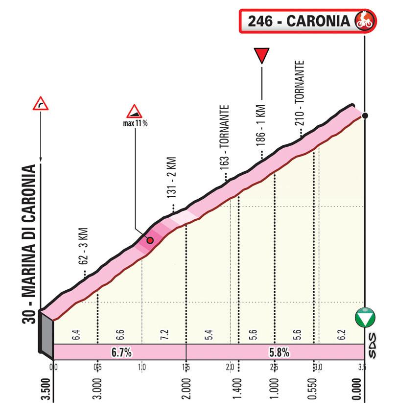 Ultimi KM Tappa 3 Il Giro di Sicilia EOLO