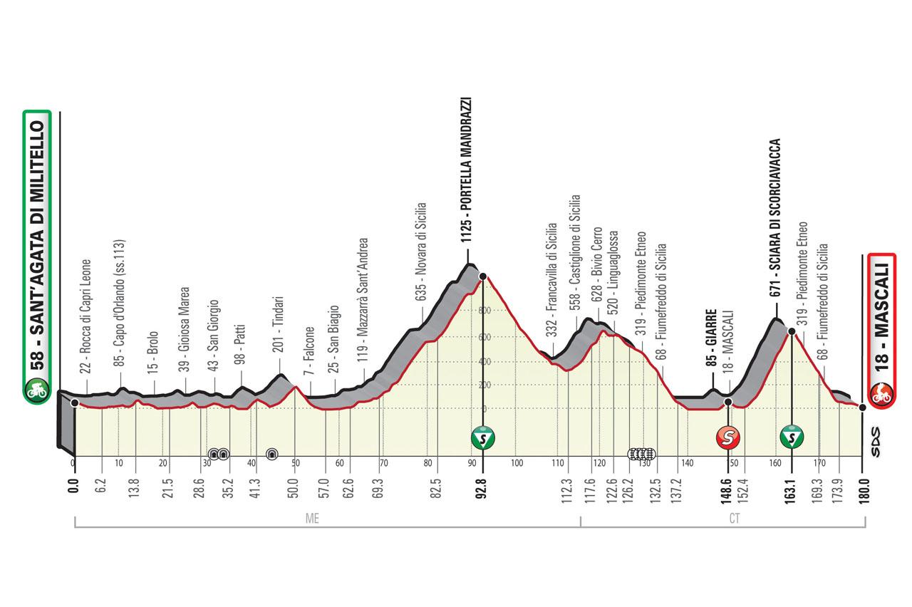 Altimetria tappa 4 Il Giro di Sicilia EOLO