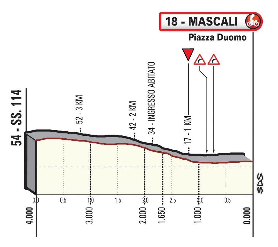 Ultimi KM tappa 4 Il Giro di Sicilia EOLO