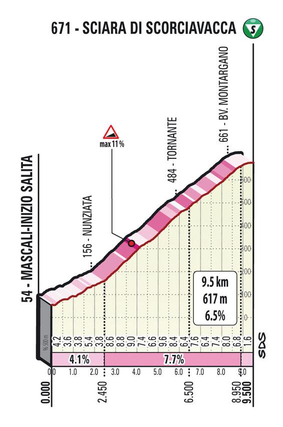 Salita Scorciavacca tappa 4 Il Giro di Sicilia EOLO